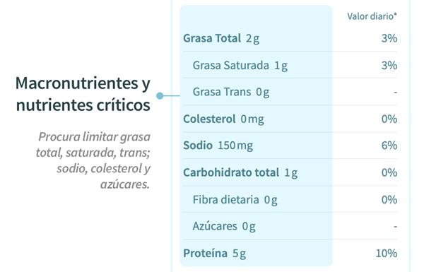 Cómo leer la tabla nutricional, sección macronutrientes - tolá blog