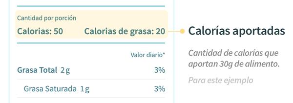Cómo leer la tabla nutricional, sección calorías totales - tolá blog
