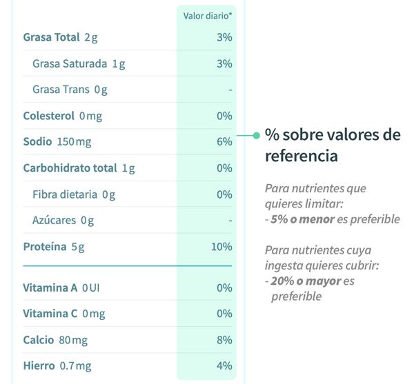 Cómo leer la tabla nutricional, sección valores diarios de referencia - tolá blog