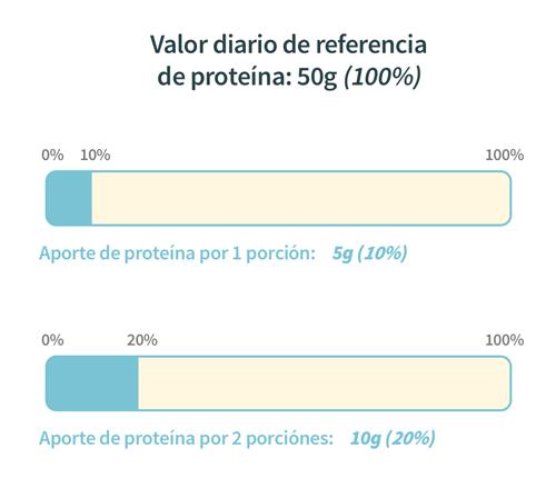 Representación gráfica de ingesta sobre valores de referencia- tolá blog